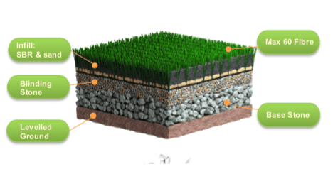 CCGrass, artificial grass system