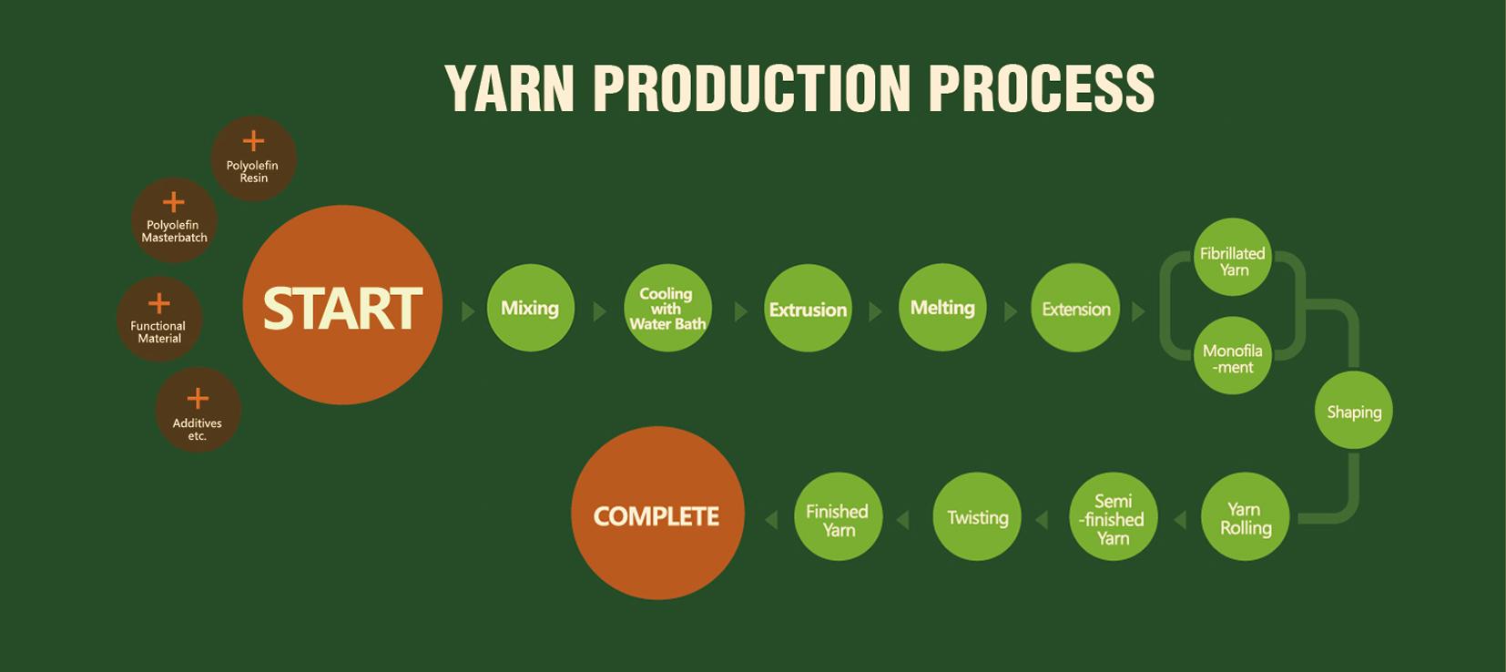 CCGrass, artificial grass yarn production process