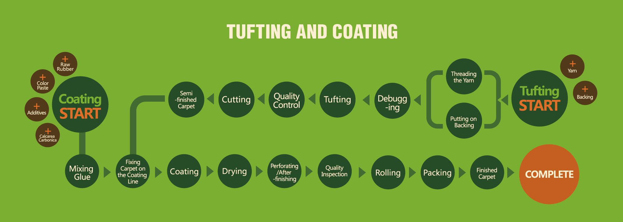 CCGrass, artificial turf production process
